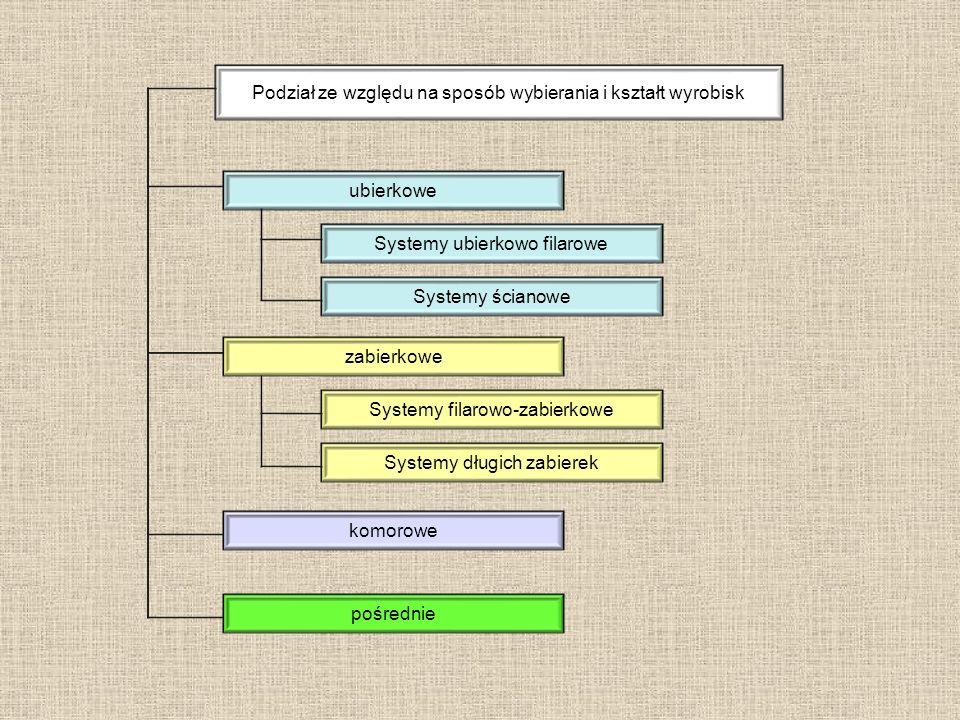 Podział ze względu na sposób wybierania i kształt wyrobisk ubierkowe zabierkowe komorowe Systemy ubierkowo filarowe Systemy ścianowe Systemy filarowo-zabierkowe Systemy długich zabierek pośrednie