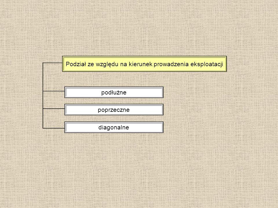 Podział ze względu na kierunek prowadzenia eksploatacji podłużne poprzeczne diagonalne
