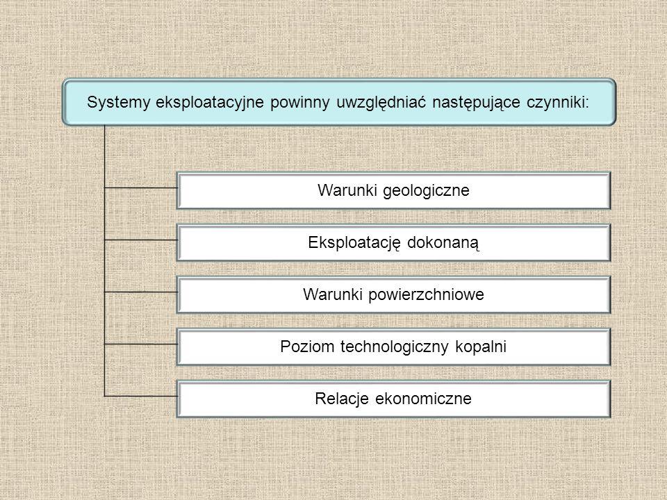 Systemy eksploatacyjne powinny uwzględniać następujące czynniki: Warunki geologiczne Eksploatację dokonaną Warunki powierzchniowe Poziom technologiczny kopalni Relacje ekonomiczne