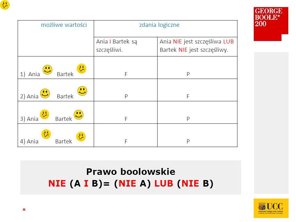 * Prawo boolowskie NIE (A I B)= (NIE A) LUB (NIE B) możliwe wartości zdania logiczne Ania I Bartek są szczęśliwi.