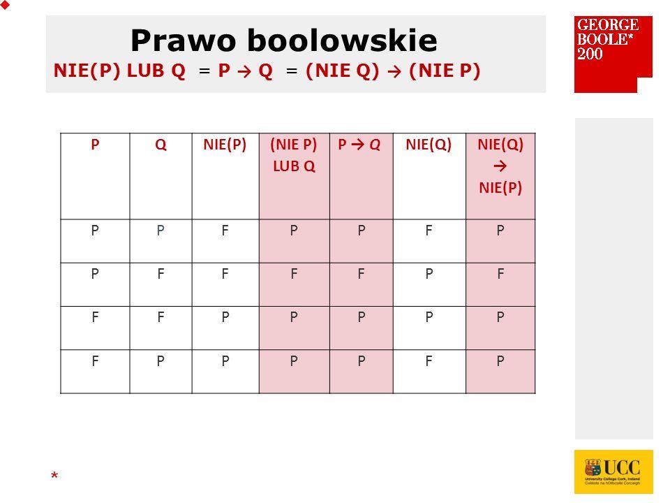 * NIE(P) LUB Q = P → Q = (NIE Q) → (NIE P) PQNIE(P) (NIE P) LUB Q P → Q NIE(Q) → NIE(P) PPFPPFP PFFFFPF FFPPPPP FPPPPFP Prawo boolowskie