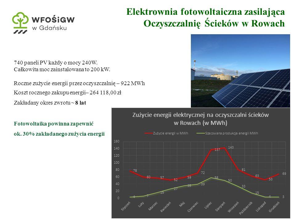 6 740 paneli PV każdy o mocy 240W. Całkowita moc zainstalowana to 200 kW. Roczne zużycie energii przez oczyszczalnię – 922 MWh Koszt rocznego zakupu e