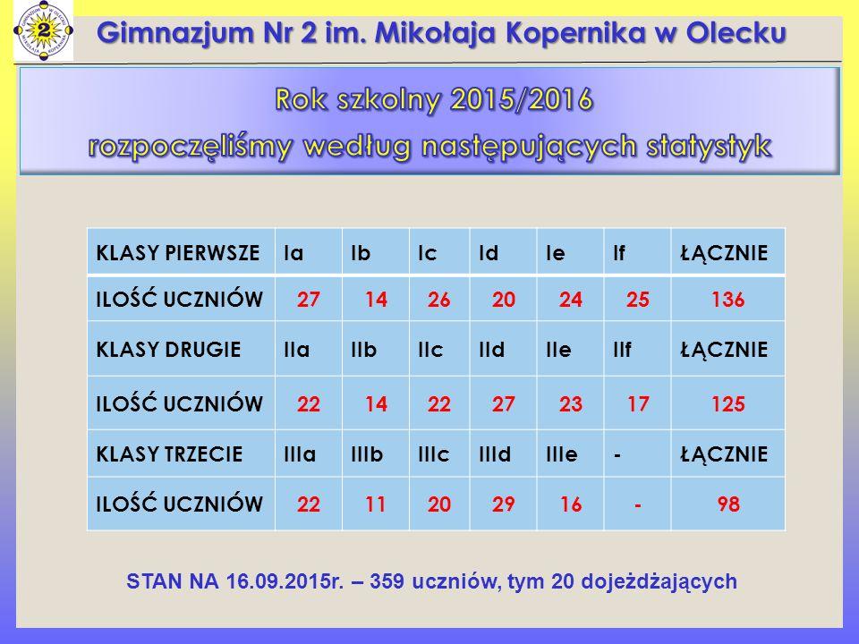 Gimnazjum Nr 2 im. Mikołaja Kopernika w Olecku KLASY PIERWSZEIaIaIbIcIdIeIfŁĄCZNIE ILOŚĆ UCZNIÓW271426202425136 KLASY DRUGIEIIaIIbIIcIIdIIeIIfŁĄCZNIE