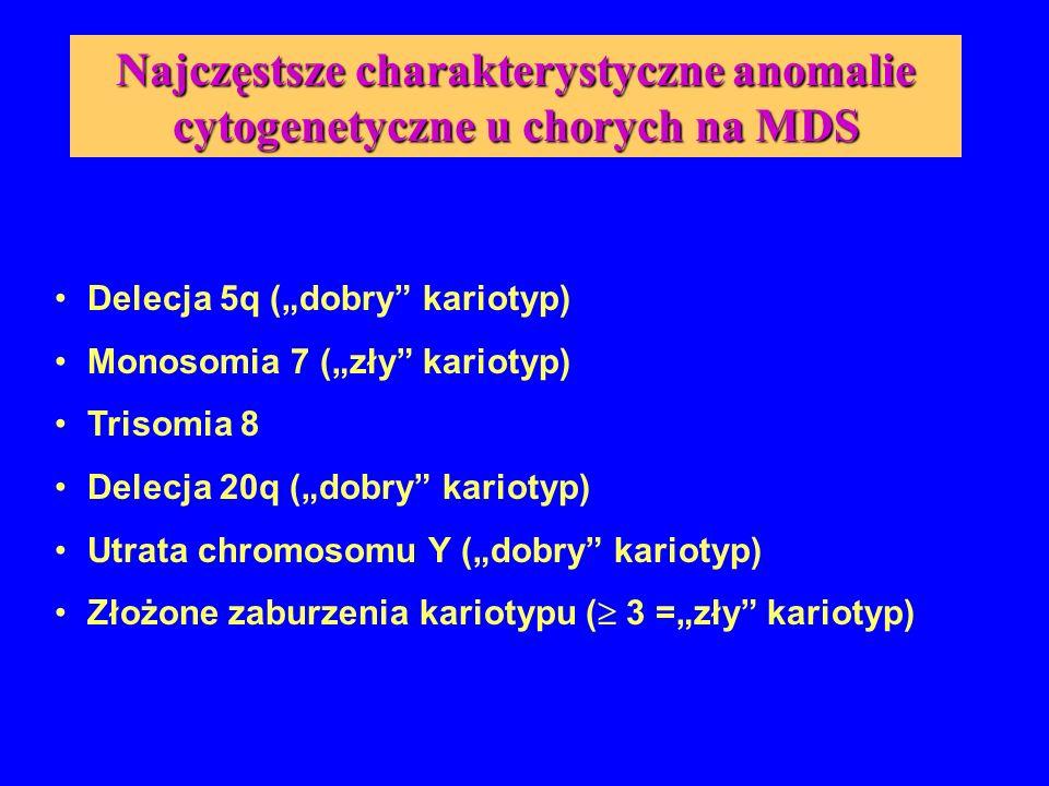 """Najczęstsze charakterystyczne anomalie cytogenetyczne u chorych na MDS Delecja 5q (""""dobry"""" kariotyp) Monosomia 7 (""""zły"""" kariotyp) Trisomia 8 Delecja 2"""