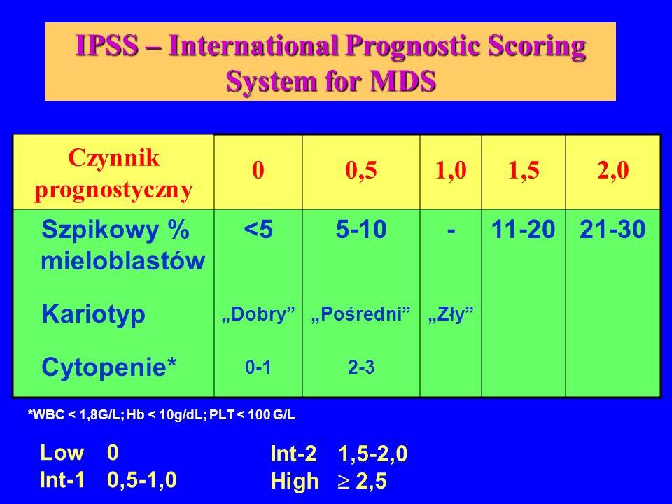 """IPSS – International Prognostic Scoring System for MDS Czynnik prognostyczny 00,51,01,52,0 Szpikowy % mieloblastów Kariotyp Cytopenie* <5 """"Dobry"""" 0-1"""