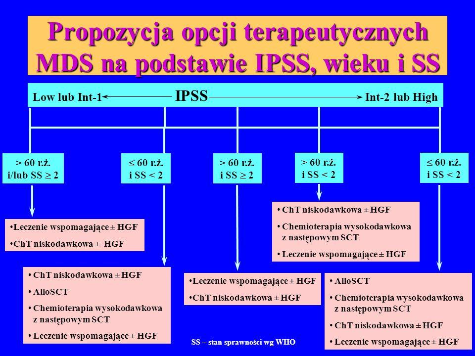 Propozycja opcji terapeutycznych MDS na podstawie IPSS, wieku i SS > 60 r.ż. i/lub SS  2 Low lub Int-1 IPSS Int-2 lub High Leczenie wspomagające ± HG