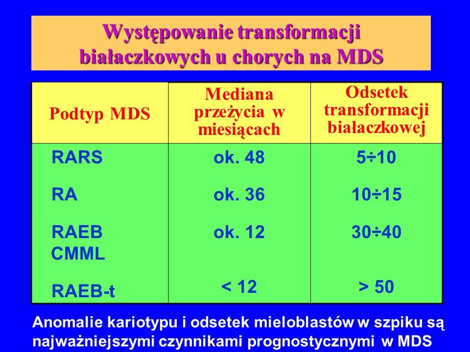 """Najczęstsze charakterystyczne anomalie cytogenetyczne u chorych na MDS Delecja 5q (""""dobry kariotyp) Monosomia 7 (""""zły kariotyp) Trisomia 8 Delecja 20q (""""dobry kariotyp) Utrata chromosomu Y (""""dobry kariotyp) Złożone zaburzenia kariotypu (  3 =""""zły kariotyp)"""