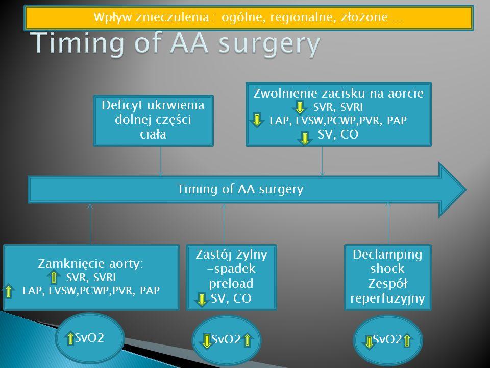 Timing of AA surgery Zamknięcie aorty: SVR, SVRI LAP, LVSW,PCWP,PVR, PAP SvO2 Deficyt ukrwienia dolnej części ciała Zastój żylny -spadek preload SV, CO Zwolnienie zacisku na aorcie SVR, SVRI LAP, LVSW,PCWP,PVR, PAP SV, CO SvO2 Declamping shock Zespół reperfuzyjny SvO2 Wpływ znieczulenia : ogólne, regionalne, złożone …