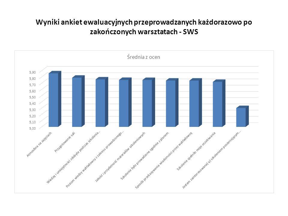Wyniki ankiet ewaluacyjnych przeprowadzanych każdorazowo po zakończonych warsztatach - SWS