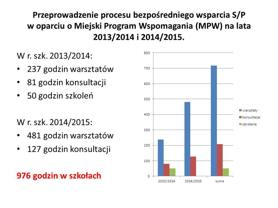 Przeprowadzenie procesu bezpośredniego wsparcia S/P w oparciu o Miejski Program Wspomagania (MPW) na lata 2013/2014 i 2014/2015.