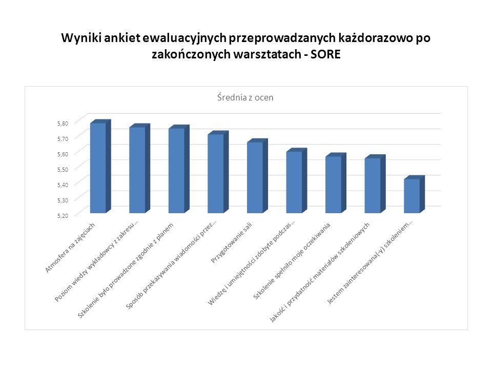 Wyniki ankiet ewaluacyjnych przeprowadzanych każdorazowo po zakończonych warsztatach - SORE