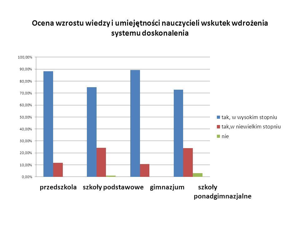 Ocena wzrostu wiedzy i umiejętności nauczycieli wskutek wdrożenia systemu doskonalenia