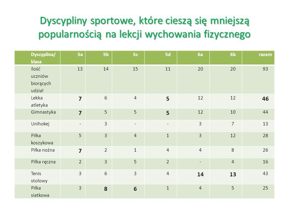 Dyscypliny sportowe, które cieszą się mniejszą popularnością na lekcji wychowania fizycznego Dyscyplina/ klasa 5a5b5c5d6a6brazem Ilość uczniów biorących udział 1314151120 93 Lekka atletyka 7 64 5 12 46 Gimnastyka 7 55 5 121044 Unihokej-3--3713 Piłka koszykowa 534131228 Piłka nożna 7 2144826 Piłka ręczna2352-416 Tenis stołowy 3634 1413 43 Piłka siatkowa 3 86 14525