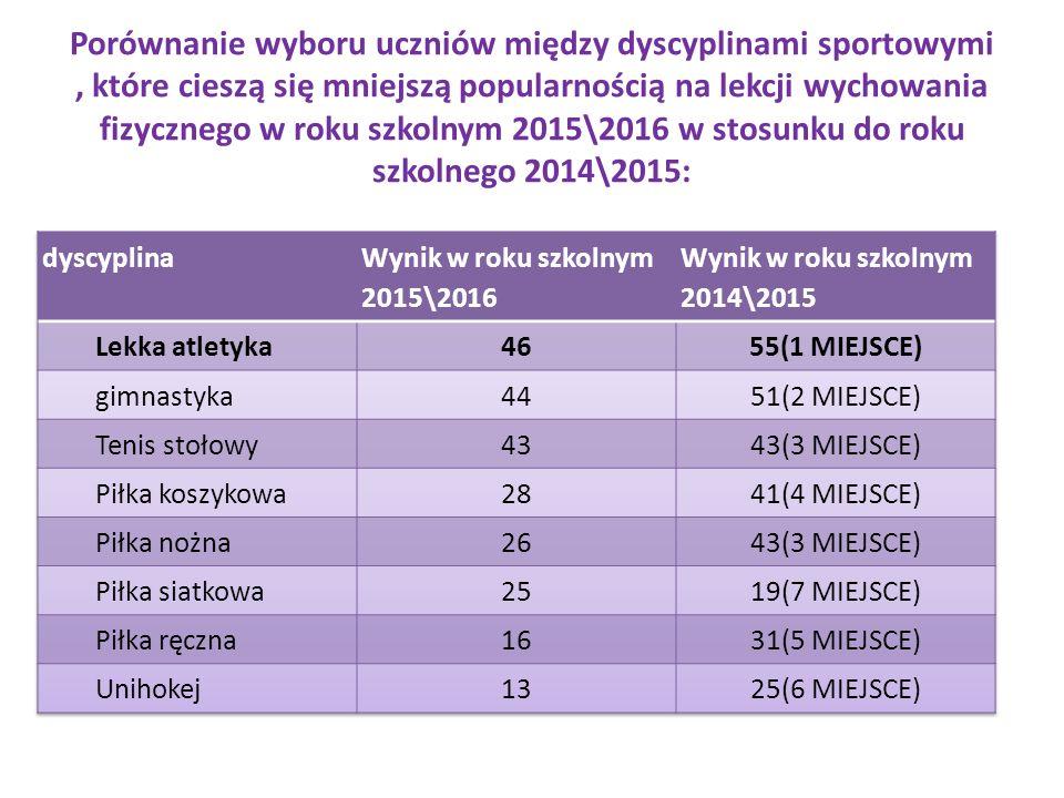 Porównanie wyboru uczniów między dyscyplinami sportowymi, które cieszą się mniejszą popularnością na lekcji wychowania fizycznego w roku szkolnym 2015\2016 w stosunku do roku szkolnego 2014\2015: