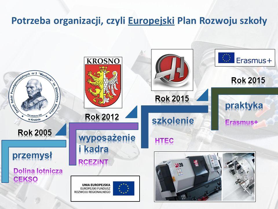 Potrzeba organizacji, czyli Europejski Plan Rozwoju szkoły