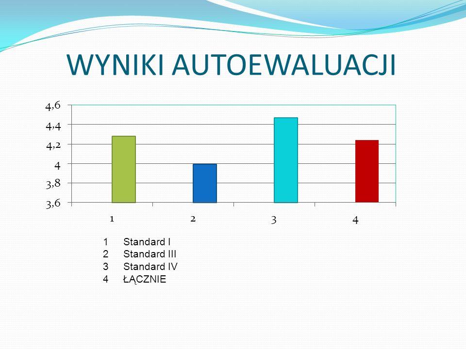 WYNIKI AUTOEWALUACJI 1 Standard I 2 Standard III 3 Standard IV 4 ŁĄCZNIE