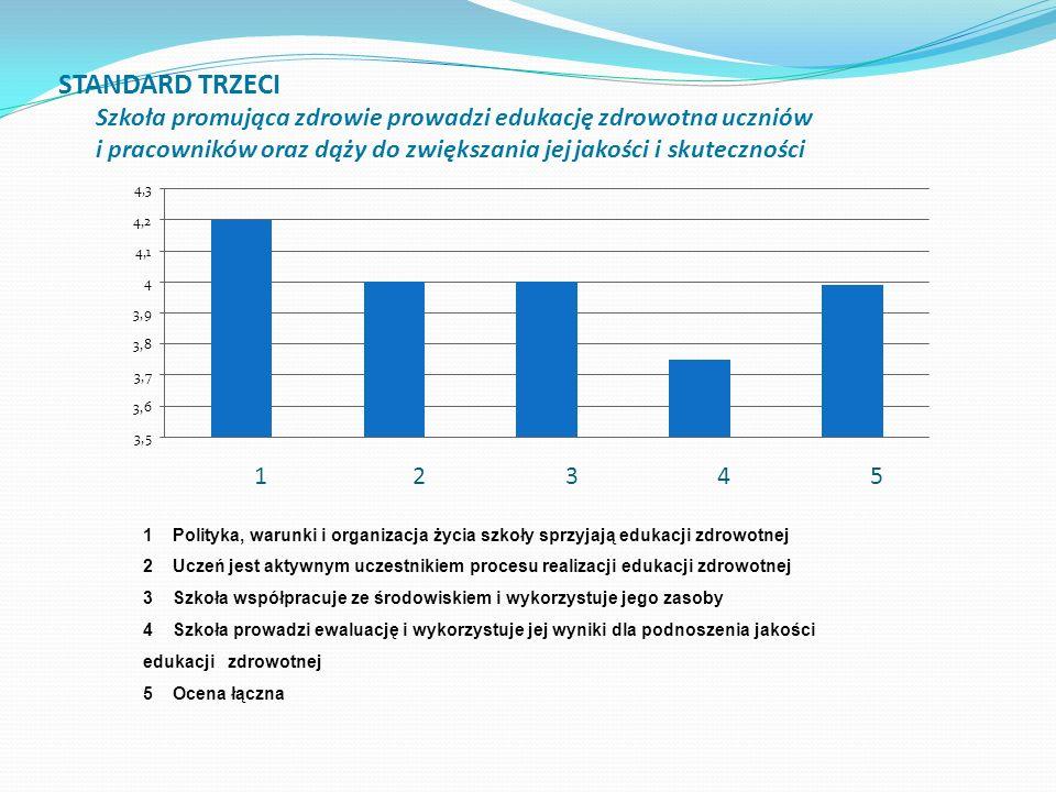 1 2 3 4 5 1 Polityka, warunki i organizacja życia szkoły sprzyjają edukacji zdrowotnej 2 Uczeń jest aktywnym uczestnikiem procesu realizacji edukacji