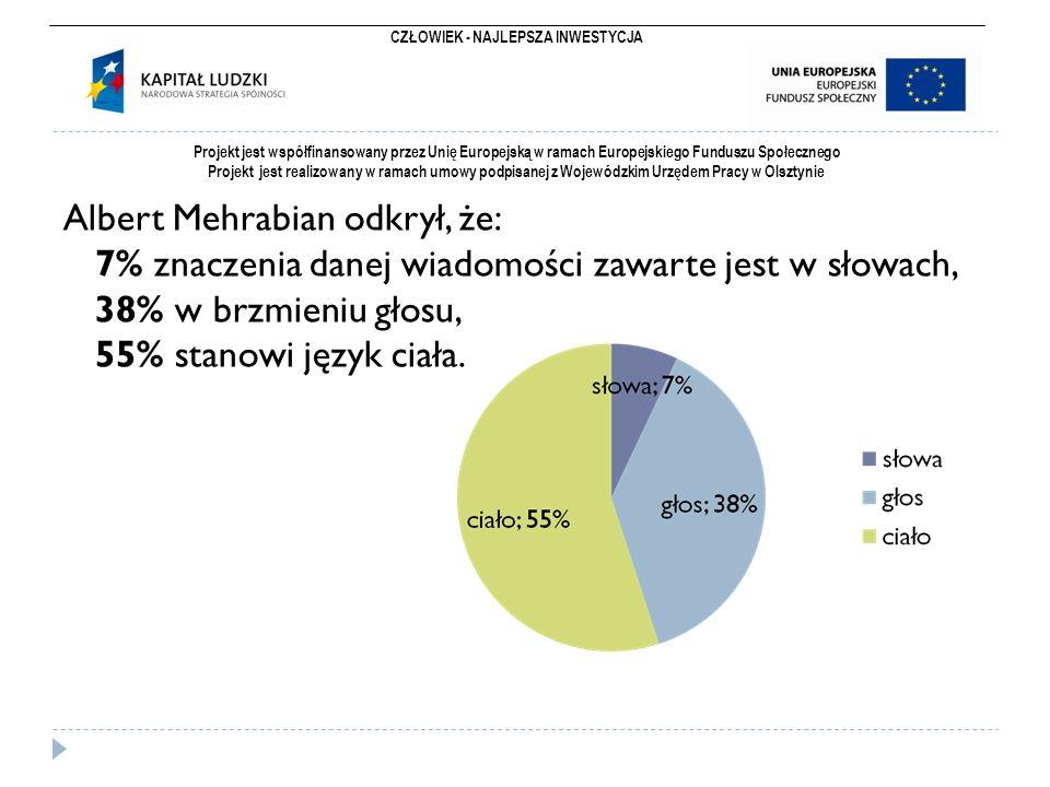 CZŁOWIEK - NAJLEPSZA INWESTYCJA Projekt jest współfinansowany przez Unię Europejską w ramach Europejskiego Funduszu Społecznego Projekt jest realizowany w ramach umowy podpisanej z Wojewódzkim Urzędem Pracy w Olsztynie Albert Mehrabian odkrył, że: 7% znaczenia danej wiadomości zawarte jest w słowach, 38% w brzmieniu głosu, 55% stanowi język ciała.