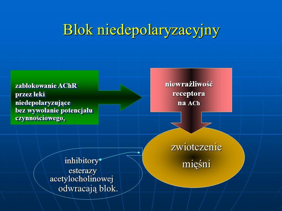 zablokowanie AChR przez leki niedepolaryzujące bez wywołanie potencjału czynnościowego, zablokowanie AChR przez leki niedepolaryzujące bez wywołanie p