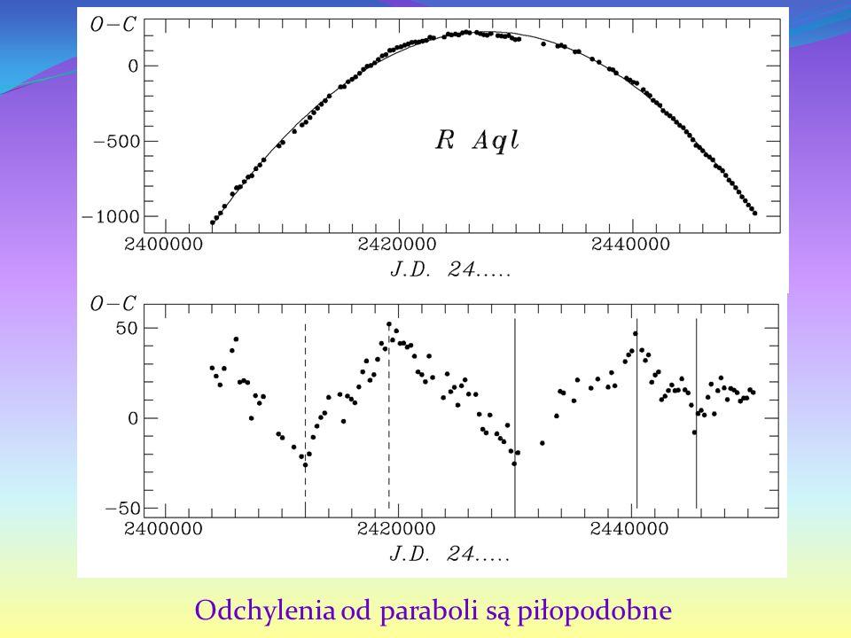 Odchylenia od paraboli są piłopodobne