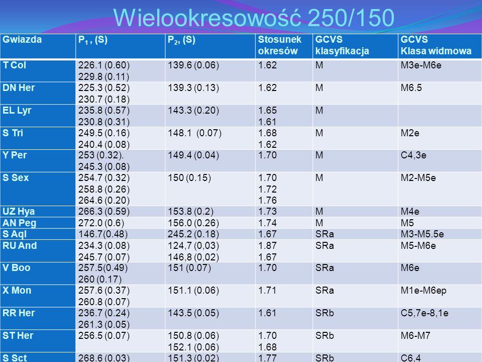 GwiazdaP 1, (S)P 2, (S)Stosunek okresów GCVS klasyfikacja GCVS Klasa widmowa T Col226.1 (0.60) 229.8 (0.11) 139.6 (0.06)1.62MM3e-M6e DN Her225.3 (0.52) 230.7 (0.18) 139.3 (0.13)1.62MM6.5 EL Lyr235.8 (0.57) 230.8 (0.31) 143.3 (0.20)1.65 1.61 M S Tri249.5 (0.16) 240.4 (0.08) 148.1 (0.07)1.68 1.62 MM2e Y Per253 (0.32).