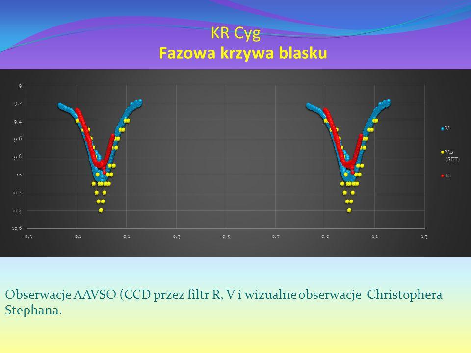 Obserwacje AAVSO (CCD przez filtr R, V i wizualne obserwacje Christophera Stephana.
