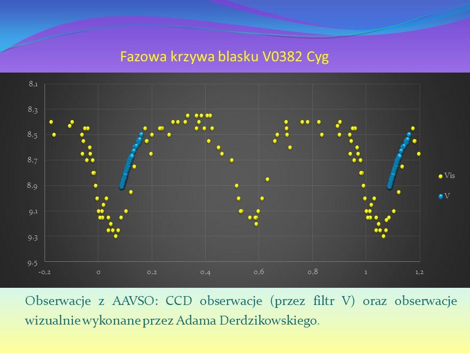 Fazowa krzywa blasku V0382 Cyg Obserwacje z AAVSO: CCD obserwacje (przez filtr V) oraz obserwacje wizualnie wykonane przez Adama Derdzikowskiego.