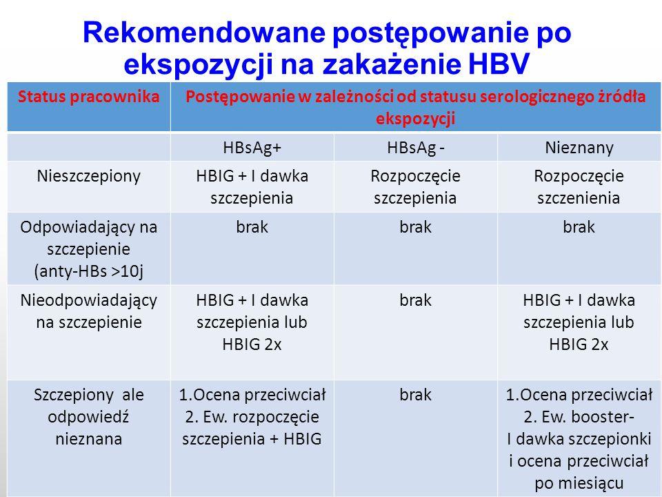 Rekomendowane postępowanie po ekspozycji na zakażenie HBV Status pracownikaPostępowanie w zależności od statusu serologicznego żródła ekspozycji HBsAg+HBsAg -Nieznany NieszczepionyHBIG + I dawka szczepienia Rozpoczęcie szczepienia Rozpoczęcie szczenienia Odpowiadający na szczepienie (anty-HBs >10j brak Nieodpowiadający na szczepienie HBIG + I dawka szczepienia lub HBIG 2x brakHBIG + I dawka szczepienia lub HBIG 2x Szczepiony ale odpowiedź nieznana 1.Ocena przeciwciał 2.