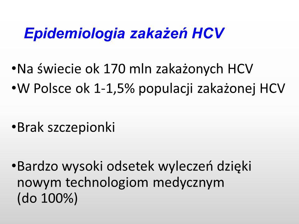 Epidemiologia zakażeń HCV Na świecie ok 170 mln zakażonych HCV W Polsce ok 1-1,5% populacji zakażonej HCV Brak szczepionki Bardzo wysoki odsetek wyleczeń dzięki nowym technologiom medycznym (do 100%)