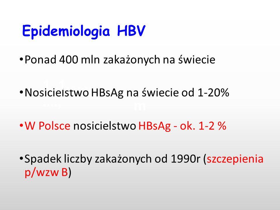Epidemiologia HBV Ponad 400 mln zakażonych na świecie Nosicielstwo HBsAg na świecie od 1-20% W Polsce nosicielstwo HBsAg - ok. 1-2 % Spadek liczby zak