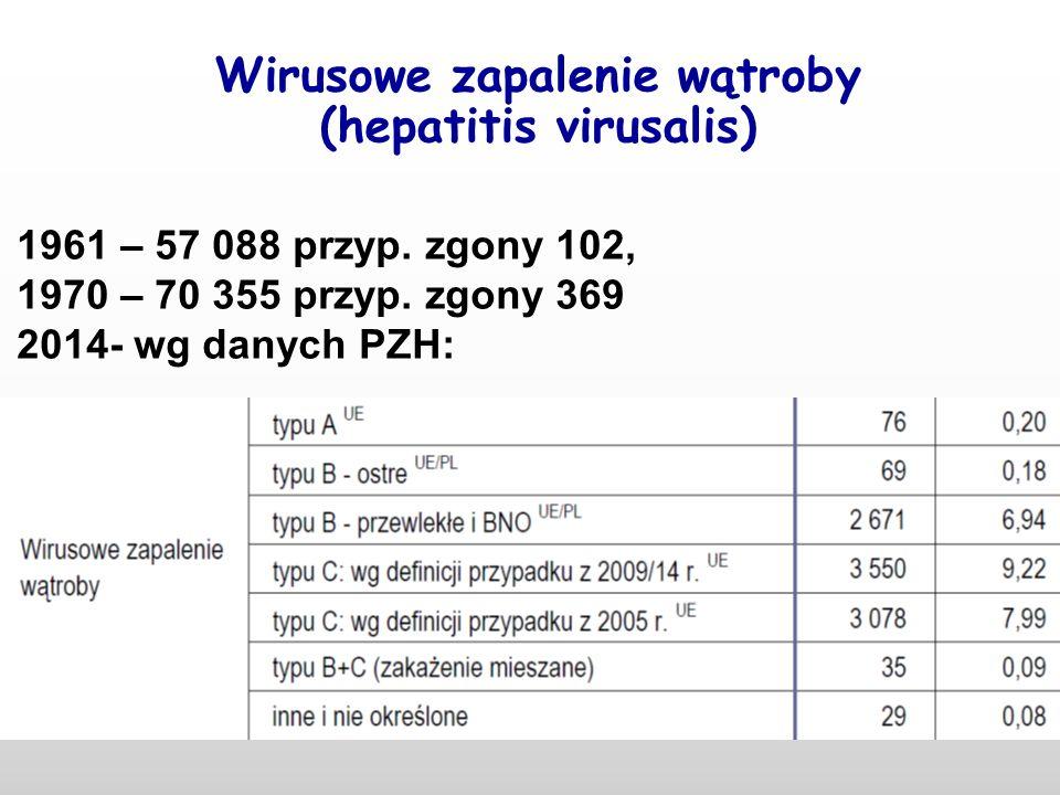 Wirusowe zapalenie wątroby (hepatitis virusalis) 1961 – 57 088 przyp. zgony 102, 1970 – 70 355 przyp. zgony 369 2014- wg danych PZH: