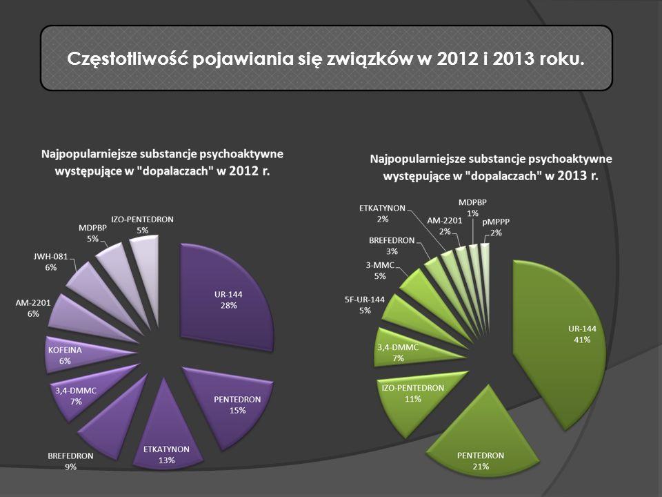 Częstotliwość pojawiania się związków w 2012 i 2013 roku.