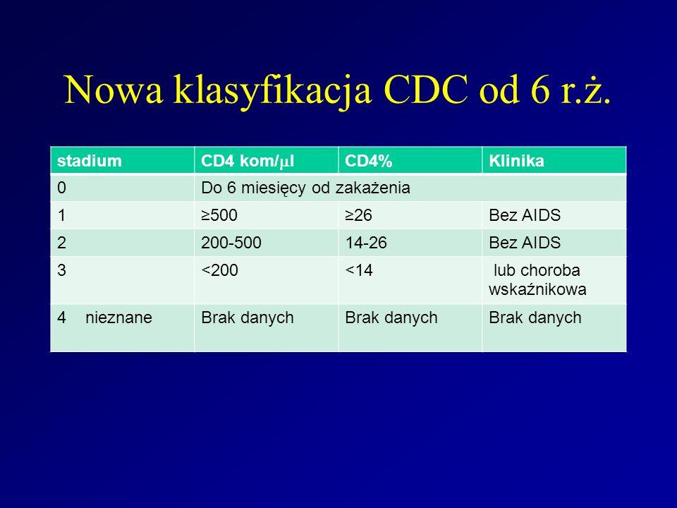 Nowa klasyfikacja CDC od 6 r.ż.