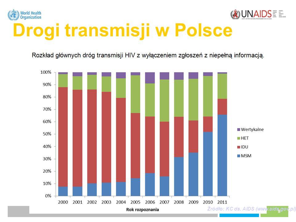 8 Drogi transmisji w Polsce Źródło: KC ds. AIDS (www.aids.gov.pl)