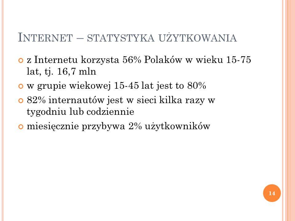 I NTERNET – STATYSTYKA UŻYTKOWANIA z Internetu korzysta 56% Polaków w wieku 15-75 lat, tj. 16,7 mln w grupie wiekowej 15-45 lat jest to 80% 82% intern