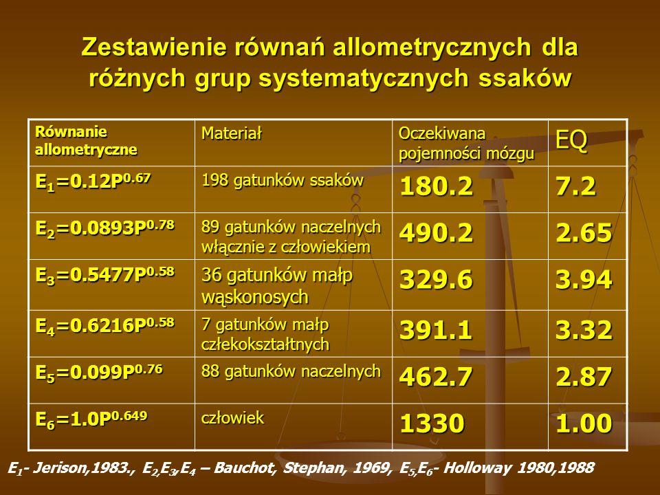 Zestawienie równań allometrycznych dla różnych grup systematycznych ssaków Równanie allometryczne Materiał Oczekiwana pojemności mózgu EQ E 1 =0.12P 0