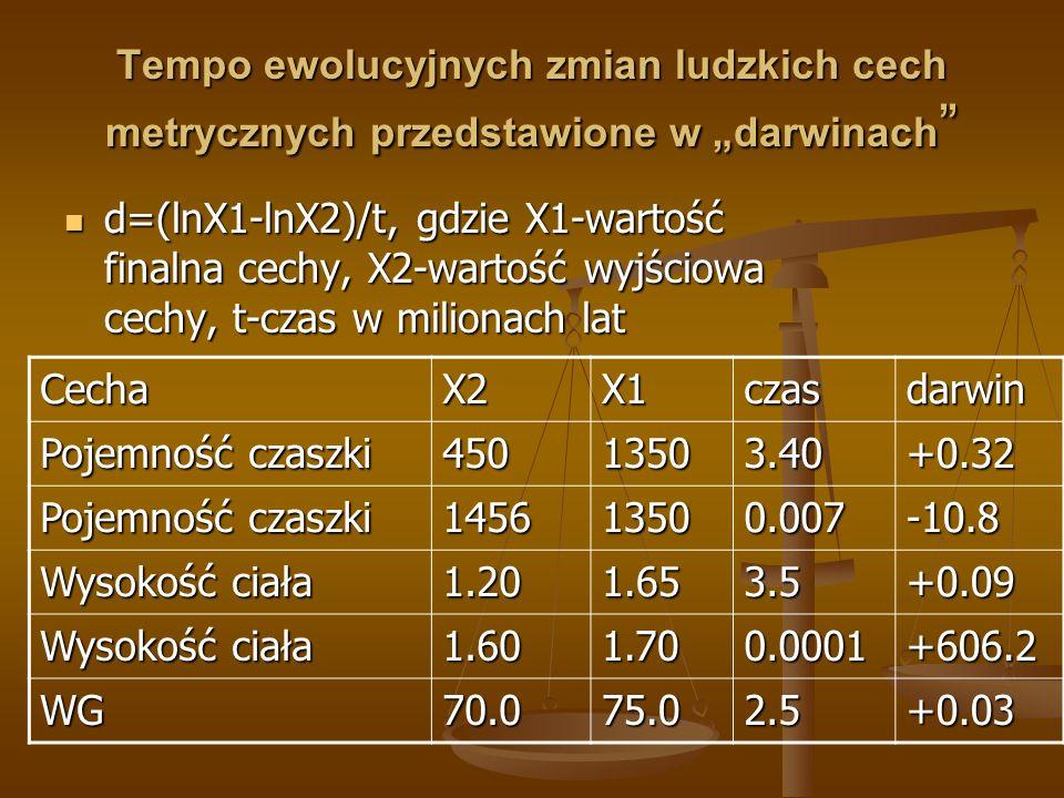 """Tempo ewolucyjnych zmian ludzkich cech metrycznych przedstawione w """"darwinach """" d=(lnX1-lnX2)/t, gdzie X1-wartość finalna cechy, X2-wartość wyjściowa"""
