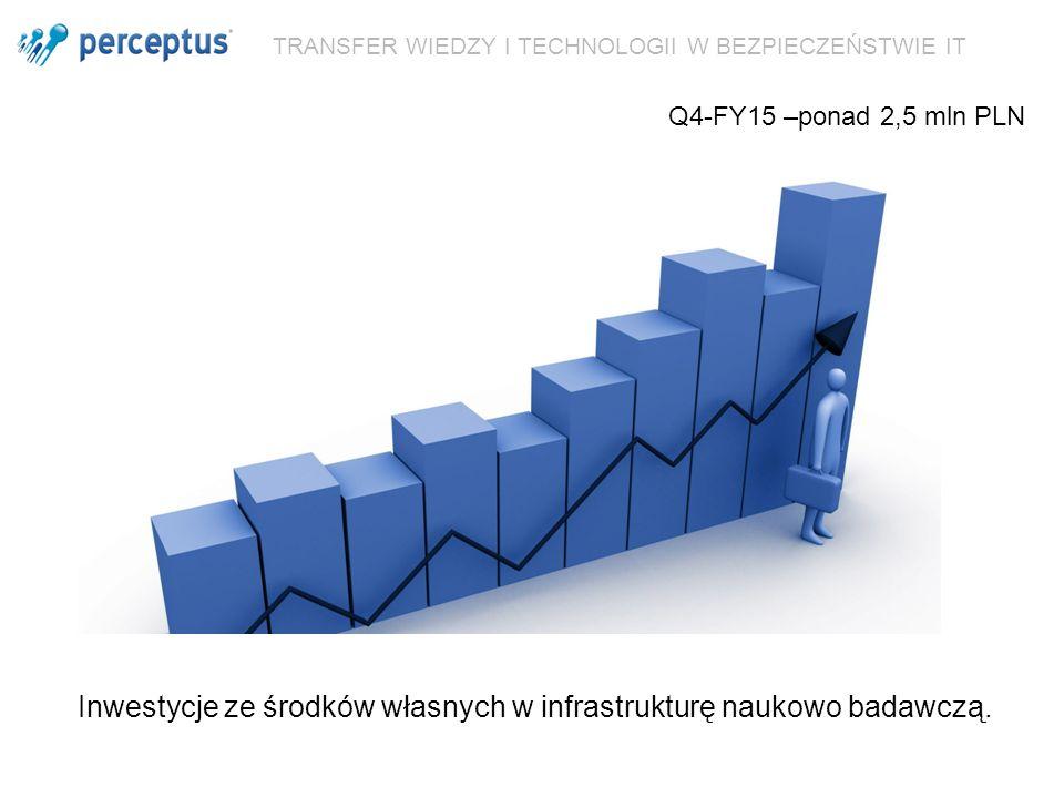 TRANSFER WIEDZY I TECHNOLOGII W BEZPIECZEŃSTWIE IT Inwestycje ze środków własnych w infrastrukturę naukowo badawczą. Q4-FY15 –ponad 2,5 mln PLN