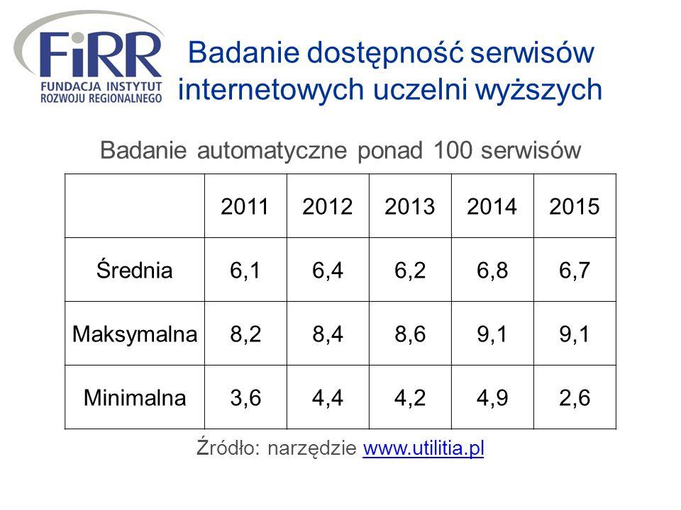 Badanie dostępność serwisów internetowych uczelni wyższych 20112012201320142015 Średnia6,16,46,26,86,7 Maksymalna8,28,48,69,1 Minimalna3,64,44,24,92,6 Badanie automatyczne ponad 100 serwisów Źródło: narzędzie www.utilitia.plwww.utilitia.pl