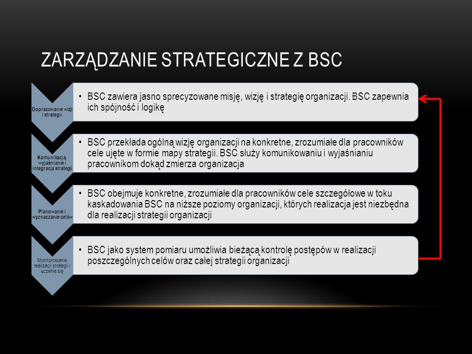 ZARZĄDZANIE STRATEGICZNE Z BSC Dopracowanie wizji i strategii BSC zawiera jasno sprecyzowane misję, wizję i strategię organizacji.