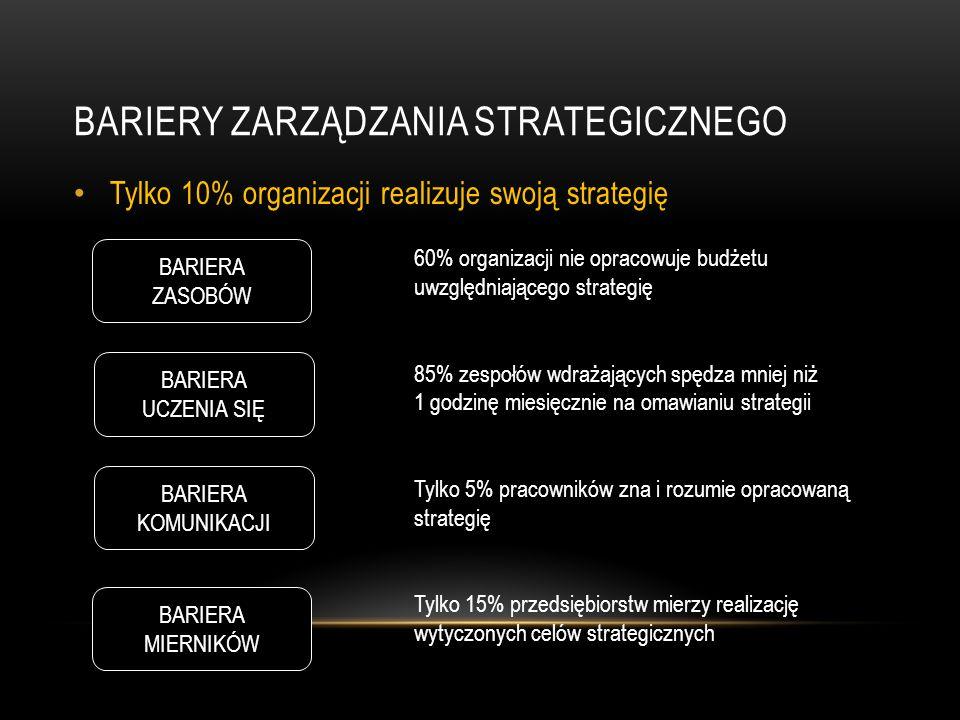 BARIERY ZARZĄDZANIA STRATEGICZNEGO Tylko 10% organizacji realizuje swoją strategię BARIERA ZASOBÓW BARIERA KOMUNIKACJI BARIERA MIERNIKÓW BARIERA UCZENIA SIĘ 60% organizacji nie opracowuje budżetu uwzględniającego strategię 85% zespołów wdrażających spędza mniej niż 1 godzinę miesięcznie na omawianiu strategii Tylko 5% pracowników zna i rozumie opracowaną strategię Tylko 15% przedsiębiorstw mierzy realizację wytyczonych celów strategicznych