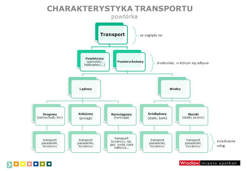 CHARAKTERYSTYKA TRANSPORTU Transport Powietrzny (samoloty, helikoptery...) PowierzchniowyLądowy Drogowy (samochody, tiry) transport pasażerski, towarowy Kolejowy (pociągi) transport pasażerski, towarowy Rurociągowy (rurociągi) transport towarowy, np.