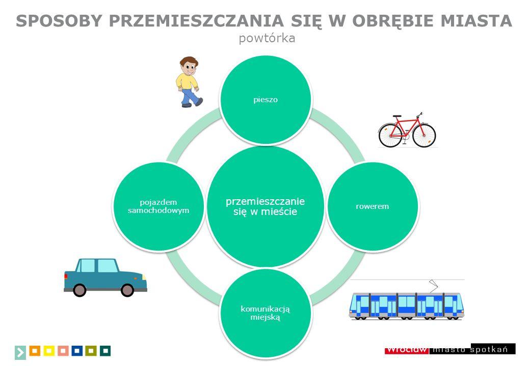 SPOSOBY PRZEMIESZCZANIA SIĘ W OBRĘBIE MIASTA przemieszczanie się w mieście pieszorowerem komunikacją miejską pojazdem samochodowym powtórka