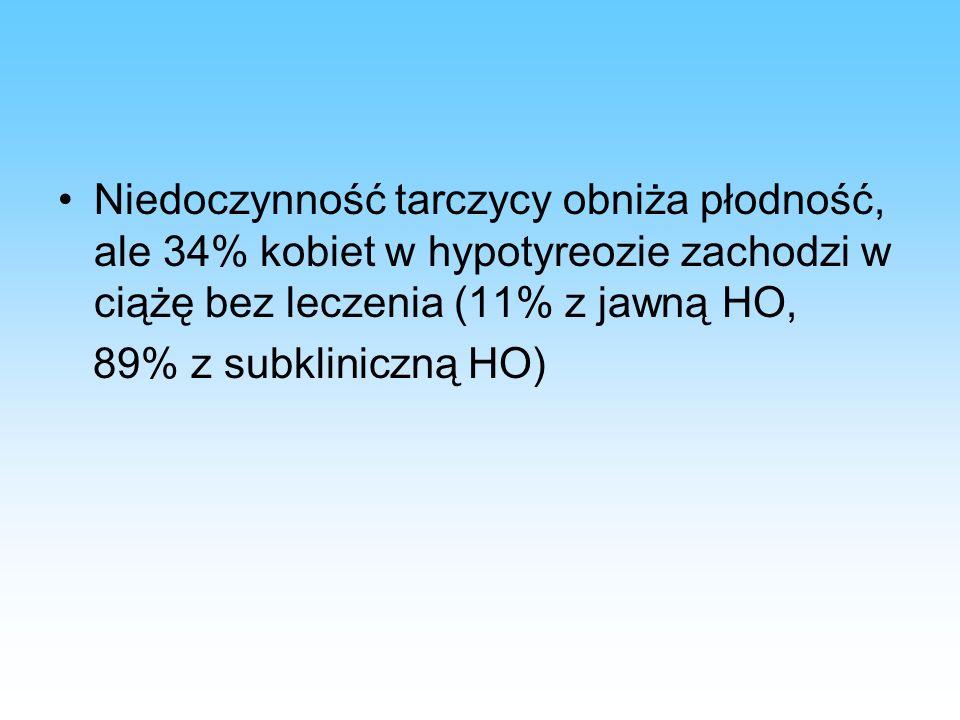 Niedoczynność tarczycy obniża płodność, ale 34% kobiet w hypotyreozie zachodzi w ciążę bez leczenia (11% z jawną HO, 89% z subkliniczną HO)