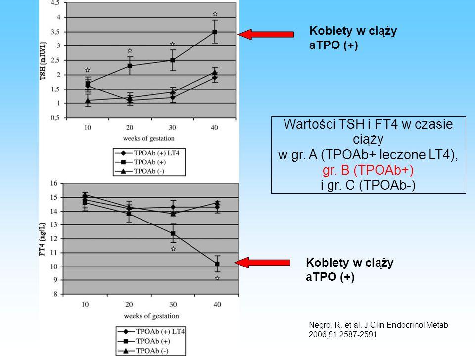 Negro, R.et al. J Clin Endocrinol Metab 2006;91:2587-2591 Wartości TSH i FT4 w czasie ciąży w gr.