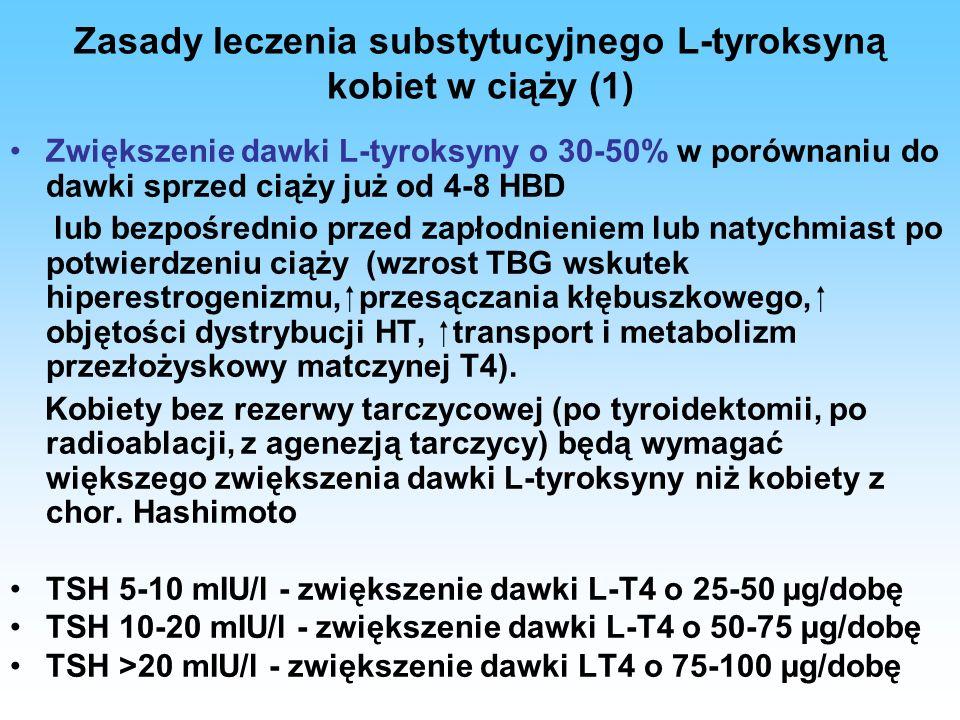 Zasady leczenia substytucyjnego L-tyroksyną kobiet w ciąży (1) Zwiększenie dawki L-tyroksyny o 30-50% w porównaniu do dawki sprzed ciąży już od 4-8 HB