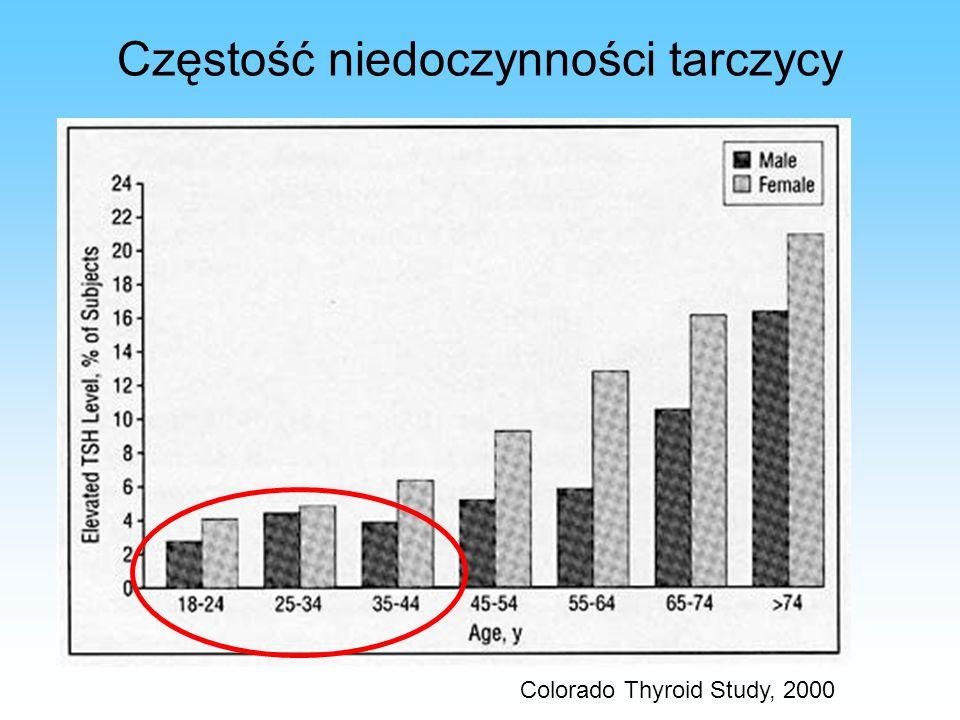 Choroba Hashimoto Z powodu zmniejszonej rezerwy tarczycowej: Kobiety aTPO (+) i/lub aTG (+) w eutyreozie we wczesnej ciąży mogą rozwinąć subkliniczną lub jawną hypotyreozę w ciągu trwania ciąży Kobiety z subkliniczną hypotyreozą mogą rozwinąć jawną HO kontrola czynności tarczycy CIĄŻA Poziom aTPO i/lub aTG