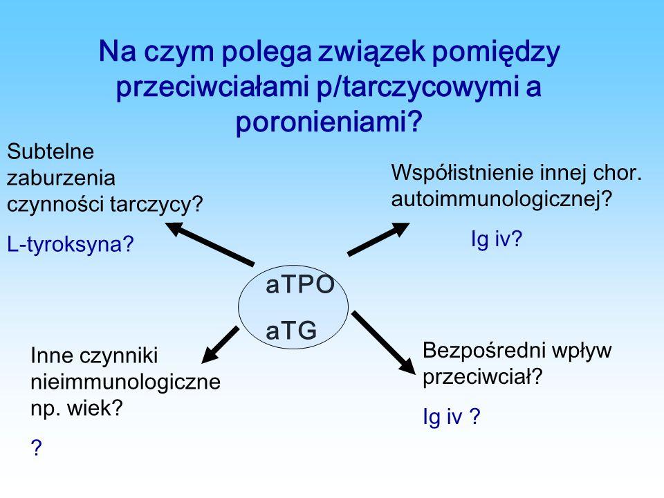 Na czym polega związek pomiędzy przeciwciałami p/tarczycowymi a poronieniami? aTPO aTG Subtelne zaburzenia czynności tarczycy? L-tyroksyna? Współistni