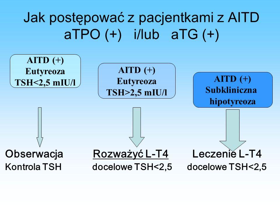 Jak postępować z pacjentkami z AITD aTPO (+) i/lub aTG (+) Obserwacja Rozważyć L-T4 Leczenie L-T4 Kontrola TSH docelowe TSH<2,5 docelowe TSH<2,5 AITD (+) Eutyreoza TSH<2,5 mIU/l AITD (+) Eutyreoza TSH>2,5 mIU/l AITD (+) Subkliniczna hipotyreoza