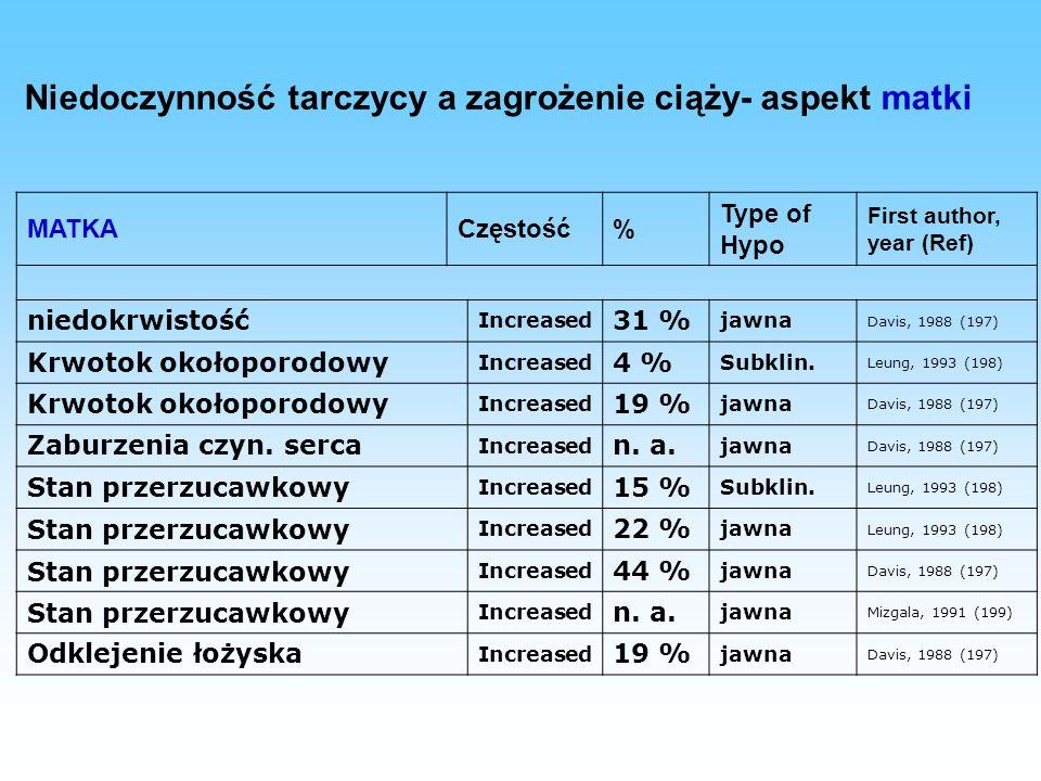Zasady leczenia substytucyjnego L-tyroksyną kobiet w ciąży (1) Zwiększenie dawki L-tyroksyny o 30-50% w porównaniu do dawki sprzed ciąży już od 4-8 HBD lub bezpośrednio przed zapłodnieniem lub natychmiast po potwierdzeniu ciąży (wzrost TBG wskutek hiperestrogenizmu,  przesączania kłębuszkowego,  objętości dystrybucji HT,  transport i metabolizm przezłożyskowy matczynej T4).